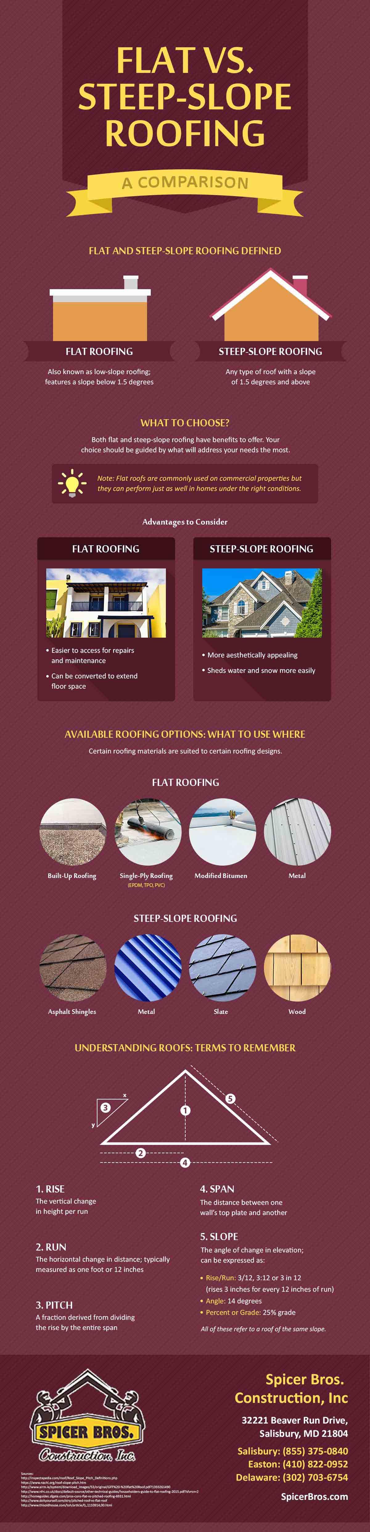 flat vs slope roofing delaware